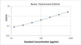 Picture of Bovine Total Survivin ELISA Kit