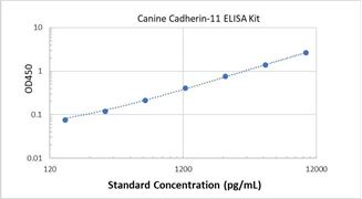 Picture of Canine Cadherin-11 ELISA Kit