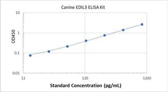 Picture of Canine EDIL3 ELISA Kit