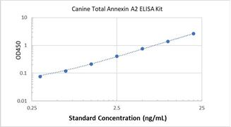 Picture of Canine Total Annexin A2 ELISA Kit