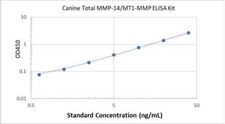 Picture of Canine Total MMP-14/MT1-MMP ELISA Kit