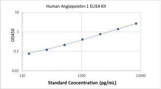 Picture of Human Angiopoietin-1 ELISA Kit