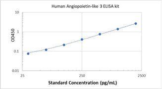 Picture of Human Angiopoietin-like 3 ELISA Kit