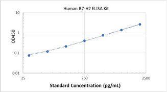 Picture of Human B7-H2 ELISA Kit