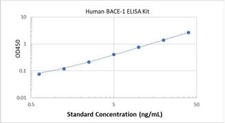 Picture of Human BACE-1 ELISA Kit