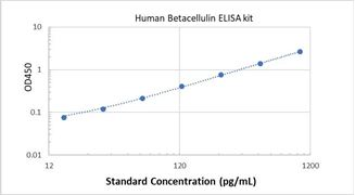 Picture of Human Betacellulin ELISA Kit