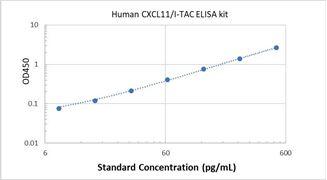 Picture of Human CXCL11/I-TAC ELISA Kit