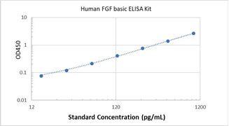 Picture of Human FGF basic ELISA Kit