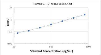 Picture of Human GITR/TNFRSF18 ELISA Kit