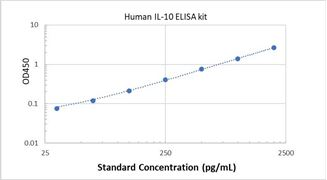 Picture of Human IL-10 ELISA Kit