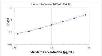 Picture of Human Kallikrein 3/PSA ELISA Kit