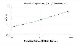 Picture of Human Phospho-ERK1 (T202/Y204) ELISA Kit