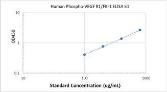 Picture of Human Phospho-VEGF R1/Flt-1 ELISA Kit