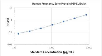 Picture of Human Pregnancy Zone Protein/PZP ELISA Kit