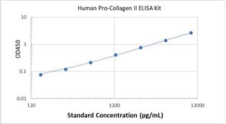 Picture of Human Pro-Collagen II ELISA Kit