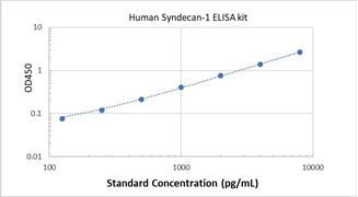 Picture of Human Syndecan-1 ELISA Kit