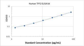 Picture of Human TFF2 ELISA Kit
