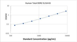 Picture of Human Total DDR2 ELISA Kit
