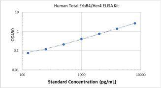 Picture of Human Total ErbB4/Her4 ELISA Kit
