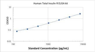 Picture of Human Total Insulin R ELISA Kit