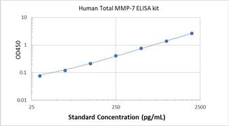 Picture of Human Total MMP-7 ELISA Kit