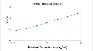 Picture of Human Total ROR1 ELISA Kit