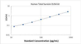 Picture of Human Total Survivin ELISA Kit