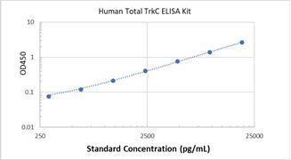 Picture of Human Total TrkC ELISA Kit