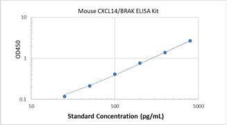 Picture of Mouse CXCL14/BRAK ELISA Kit
