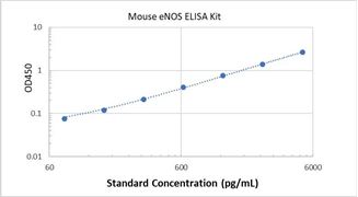 Picture of Mouse eNOS ELISA Kit