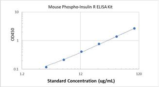 Picture of Mouse Phospho-Insulin R ELISA Kit