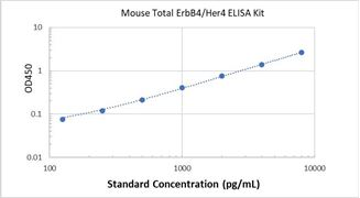 Picture of Mouse Total ErbB4/Her4 ELISA Kit