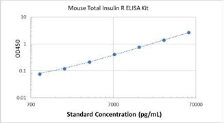Picture of Mouse Total Insulin R ELISA Kit