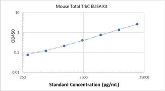 Picture of Mouse Total TrkC ELISA Kit