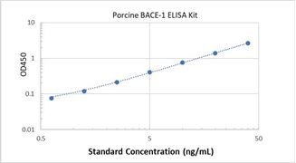 Picture of Porcine BACE-1 ELISA Kit