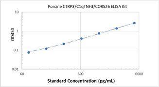 Picture of Porcine CTRP3/C1qTNF3/CORS26 ELISA Kit