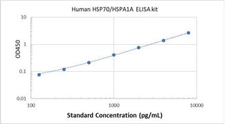 Picture of Human HSP70/HSPA1A ELISA Kit