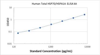 Picture of Human Total HSP70/HSPA1A ELISA Kit