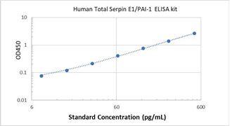 Picture of Human Total Serpin E1/PAI-1 ELISA Kit