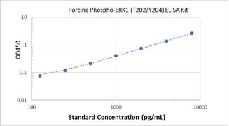 Picture of Porcine Phospho-ERK1 (T202/Y204) ELISA Kit
