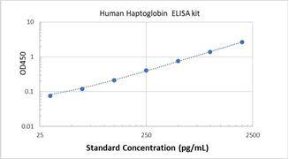 Picture of Human Haptoglobin ELISA Kit