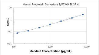 Picture of Human Proprotein Convertase 9/PCSK9 ELISA Kit