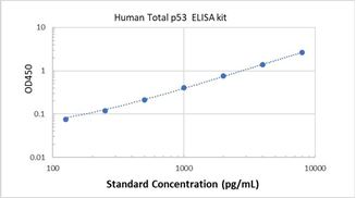 Picture of Human Total p53 ELISA Kit