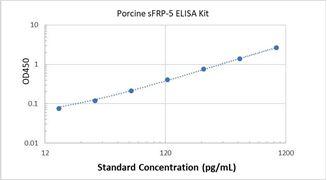 Picture of Porcine sFRP-5 ELISA Kit