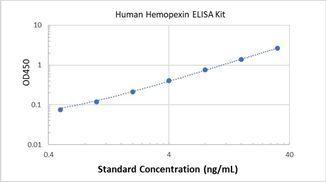 Picture of Human Hemopexin ELISA Kit