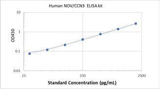 Picture of Human NOV/CCN3 ELISA Kit