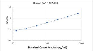Picture of Human RAGE ELISA Kit