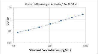 Picture of Human t-Plasminogen Activator/tPA ELISA Kit