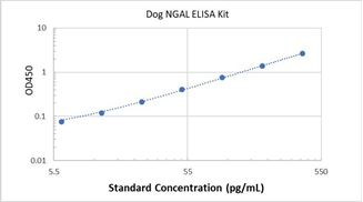 Picture of Canine NGAL ELISA Kit