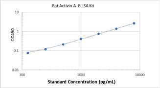 Picture of Rat Activin A ELISA Kit